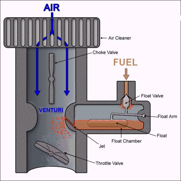 Throttle Position Sensor Principle: MEFI Fuel Injection Systems